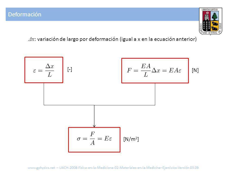 Deformación Δx: variación de largo por deformación (igual a x en la ecuación anterior) [-] [N] [N/m2]